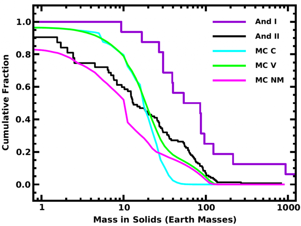 Cumulative distribution of solid masses in protoplanetary disks and mature planetary systems. The x axis is the solid mass, and the y axis is the fraction of systems in the population with this mass or less. Green and cyan: results of two versions of the simulated distribution of mature planetary systems. Magenta: same simulations but with the microlensing planet results excluded. Black: observed distribution of class II protoplanetary disks. Violet: observed distribution of class I protoplanetary disks.
