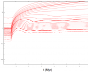 The figure depicts typical Lagrange radii $R_{f}$ evolution profile for a computed N-body model with initial mass = 3e4 M_sun and half-mass radius = 0.5 pc. From bottom to top, the curves represent mass fractions from 5% to 99% in steps of 5%. The dark-red lines represent $R_{10}$, $R_{50}$ and $R_{80}$ respectively. The delay time (time after which gas-expulsion starts) is 0.6 Myr.