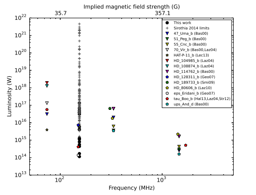 Figure 2: Limits on implied magnetic field strength of exoplanets, based on luminosity limits found by this and other surveys.