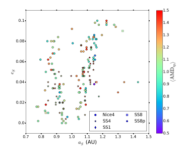 "Figure 3: Semi-major axis (a) against the eccentricity (e) of ""successful"" simulations producing an impact for the proto-Moon. Points are colour coded by their average AMD value which is an indicator of how much energy is left within the simulation system. This shows the variety of initial conditions that can produce an impact."
