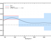 """The three light blue bins represent how much polarized light dust could be producing in the BICEP2 region at the BICEP2 frequency.  The amount is plotted versus scale on the sky; higher """"multipole"""" actually corresponds to smaller scales on the sky; these scales are all around one degree on the sky. The black solid curve is the predicted signal from  inflation if all of the BICEP2 signal is from inflation: unfortunately, it is right in the middle of the dust, meaning that the dust emission could (though there is extrapolation) be responsible for all of it. Figure 9 from the paper."""