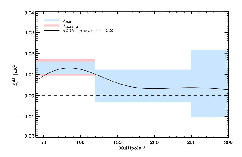 "The three light blue bins represent how much polarized light dust could be producing in the BICEP2 region at the BICEP2 frequency.  The amount is plotted versus scale on the sky; higher ""multipole"" actually corresponds to smaller scales on the sky; these scales are all around one degree on the sky. The black solid curve is the predicted signal from  inflation if all of the BICEP2 signal is from inflation: unfortunately, it is right in the middle of the dust, meaning that the dust emission could (though there is extrapolation) be responsible for all of it. Figure 9 from the paper."