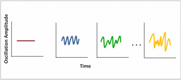 Oscillation amplitude as some function of time.