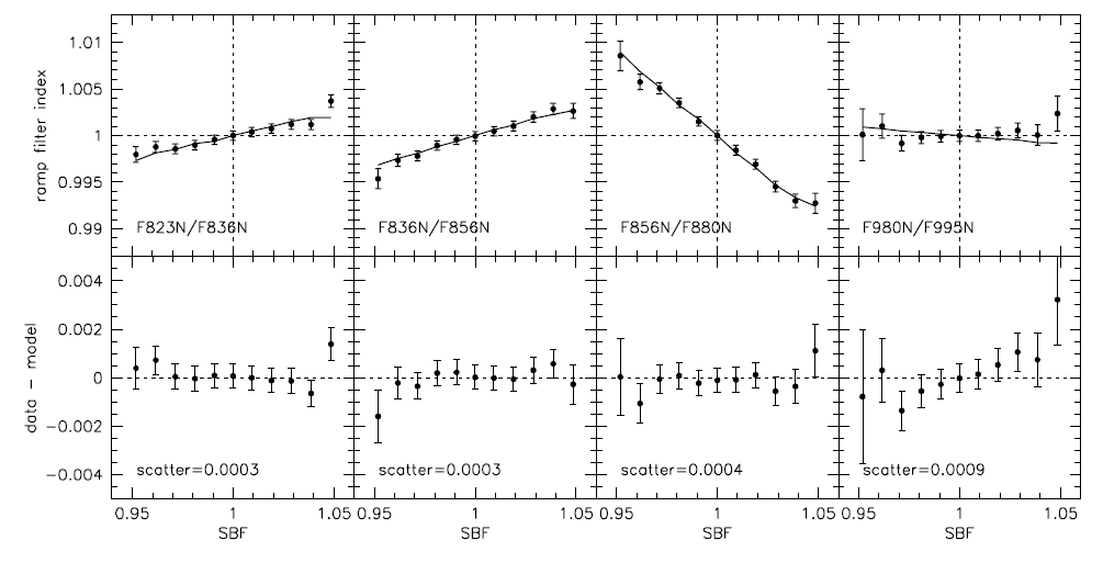 This figure compares observed indices (dots) with model indices (lines). The model predictions agree amazingly well with observations. The bottom panel is the residual, or the difference between observed and predicted indices.