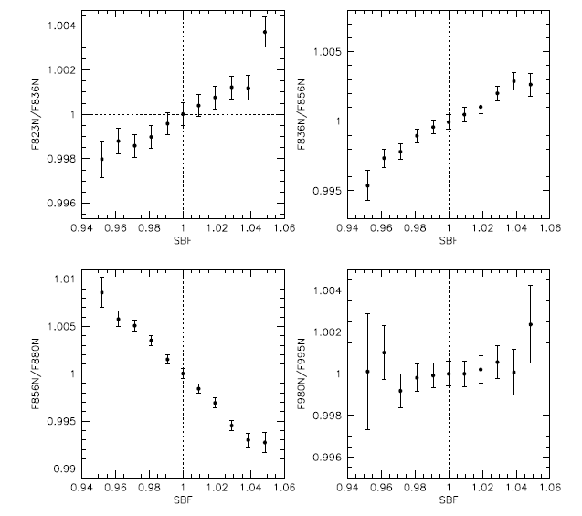 Averaged indices of index images for different narrow-band filter combinations versus surface brightness fluctuation for NGC 4472. In this paper, the authors focus on an SBF range from 0.95 (low fluctuation) to 1.05 (high fluctuation). Most of the filter combinations exhibit a clear relation between index values and the SBF.