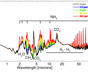 Thermal emission spectra for a 90% H2, 10% N2 super-Earth (10 Earth masses, 1.75 Earth radii). Each color spectrum represents a different concentration of ammonia. Higher ammonia concentrations create stronger emission features.