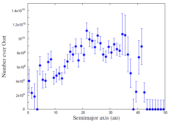 The number of planetesimals that arrive in the Oort cloud, as a function of their initial locations. Although planetesimals that formed within 2.5 AU (asteroids) make up a minority of the Oort cloud, they total eight billion objects--more than the number of asteroids in the asteroid belt.