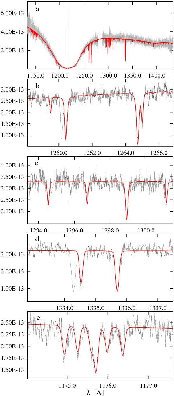Example HST spectrum of a metal polluted white dwarf (a) with a zoom in on the key silicon (b, c ) and carbon (d, e) lines. The red line shows the model atmosphere used to calculate how much of each metal was present. Image Credit: Koester et al 2014
