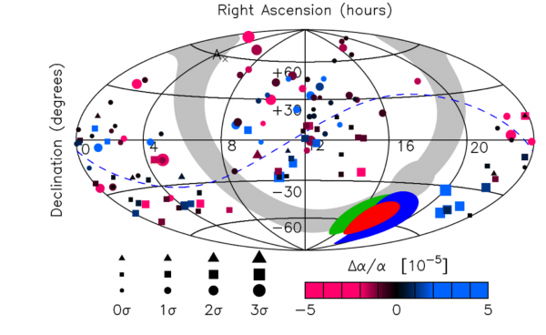 Fig 2: An all-sky spatial dipole showing a dipole-like variation across the sky in the fine structure constant α. Larger symbols denote larger deviations. Future similarly performed observations with the next generation instruments will better constrain systematics. Figure 3 from the paper.