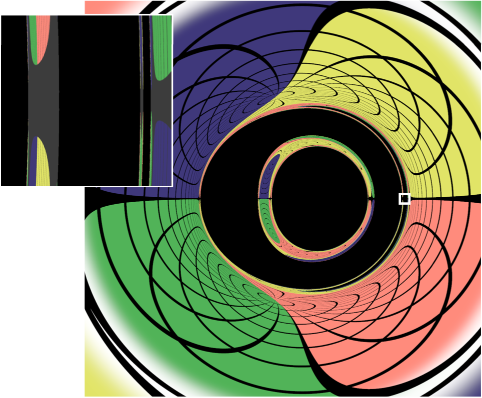 Fig. 6: An image of the same black holes as in Fig. 5, with the orbital angular momentum axis pointing up. Again, you can find multiple images of each BH in this picture. The inset zooms into the image near one of the BH borders. The further one zooms, the more self-similar images of the black holes appear as thin pancake-shadows.