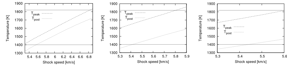 Fig. 2: The peak and post temperature with respect to the velocity of the shock for three different densities (left: 10⁻⁹ g/cm³, middle: 10⁻⁸ g/cm³, right: 10⁻⁷ g/cm³). As one can see there is no velocity for which the peak temperatures can exceed the minimum temperature required for melting (upper solid line), and the post-shock temperature is beneath the maximum temperature required for solidification (lower solid line).