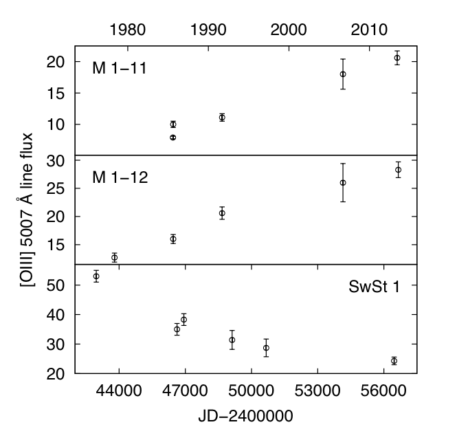 Oxygen emission flux as a function of time for three planetary nebulae over 30+ years. The top two systems, M 1-11 and M 1-12, have Hydrogen-rich stars that cause increasing emission as expected. The bottom pane, SwSt 1, contains a Wolf-Rayet star and shows a surprising decreasing trend.