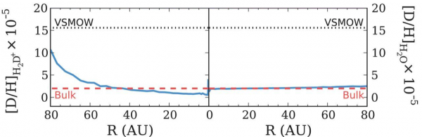 Figure 2: Distribution of the D/H ratio illustrated as a blue line in H-5D+ (left) and in H2O (right) after 1 Myr of simulation for an initial D/H value of 2*10-5. The red dashed line corresponds to the D/H value in the Sun (bulk gas) and the black dotted lines corresponds to the Vienna Standard Mean Ocean Water (SMOW), which is an average value of the D/H ratio for the oceans on Earth.