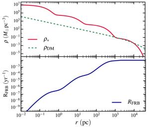 High dark matter density  helps pulsars collapse.