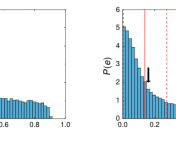 To the right are the results for HAT-P-2b and to the left are the results for GJ 436b. The arrows represent the known eccentricities for each planets and the red dashed lines represent the range of statistically viable eccentricities derived from the Price et. al. model. If the model worked correctly, the measured value should fall somewhere in between the red dashed lines. Main point: Price et. al. accurately determines eccentricity for GJ 436b but not HAT-P-2b.