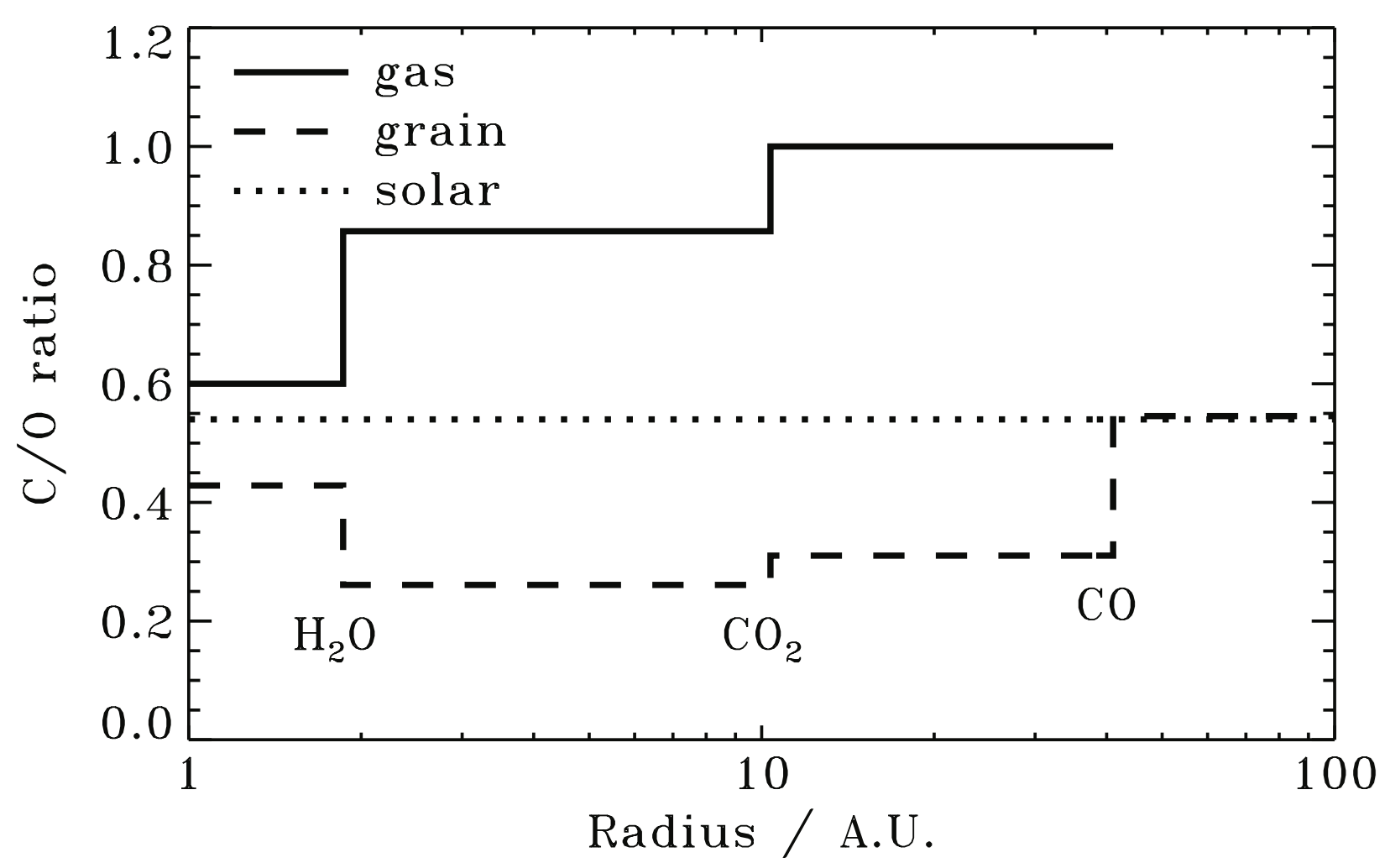 Source: Öberg et al. (2011)
