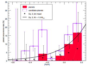 Figure 1. The 17 confirmed planets (solid red) and unconfirmed planet candidates (pink) binned according to the metallicity of their host stars. More of these planets orbit metal rich stars.