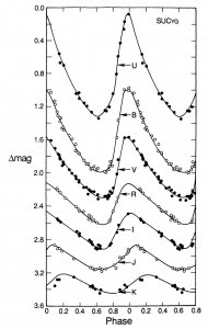 Figure 1: This is figure 5 from Madore & Freedman 1991. It shows the variations in the amplitude and the phase at which the Cepheid reaches maximum light across many different bands. The top light curves are at ultraviolet and optical wavelengths, and the bottom few in red and near-infrared, out to 2.2 microns for the K band. Note the distinctive 'sawtooth' shape in the shorter wavelengths, which becomes more sinusoidal at longer wavelengths.