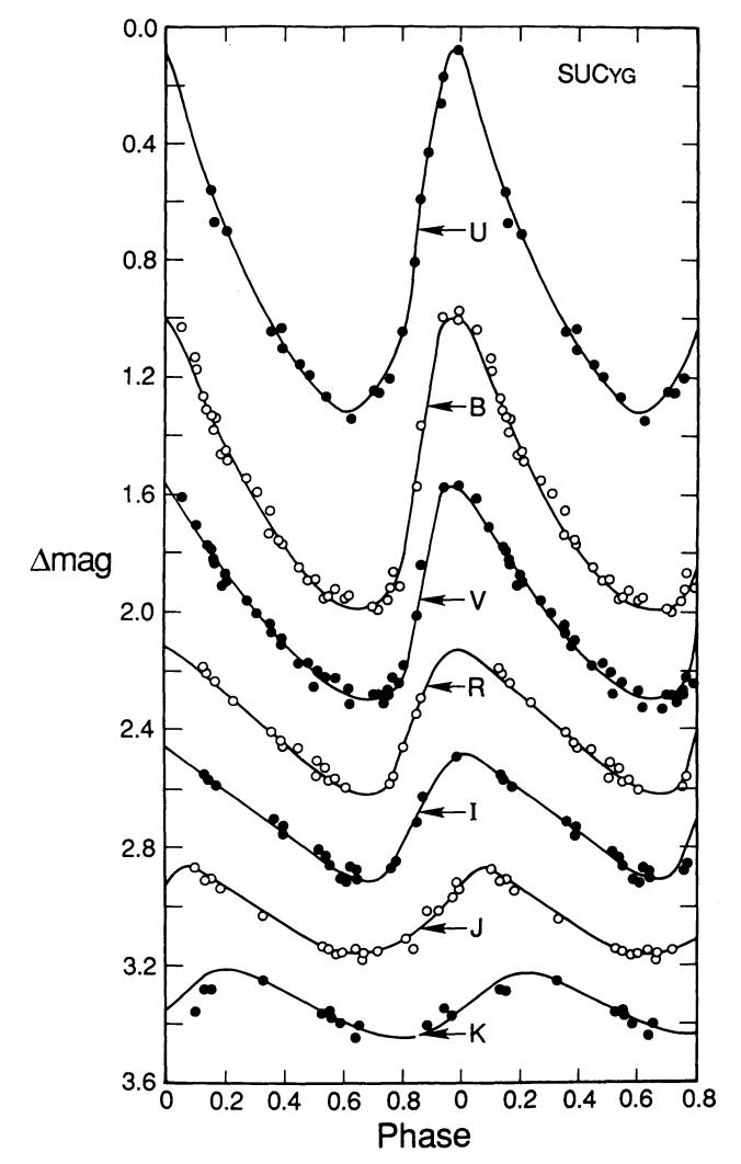 Characterizing Cepheid Light Curves | astrobites