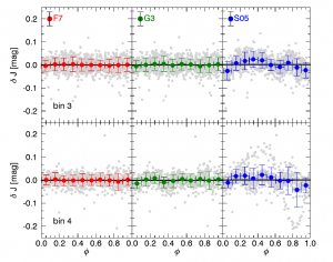 Figure 2: Figure 11 from the paper. Delta J is the difference in the J-band between the true mean magnitude and the and the mean magnitude computed using the J-band templates. A single phase point was selected from the light curve and then the template was applied to get the computed J-band magnitude, where F7 and G3 stand for the fits using Fourier series and multi-Gaussian periodic functions. The S05 refers to the templates from a set of NIR templates from 2005. Both the delta J magnitudes calculated with the F7 and the G3 templates have a mean of zero (less than 0.001 mag), whereas the S05 templates have a mean of about 0.001 mag, but suffer from non-symmetric, phase-dependent residuals not present in the former two.