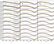 Figure 1: Figure 4 from the paper, showing the merged Cepheid light curves and templates in ten period bins for fundamental mode Cepheids (Cepheids that pulse without any stationary radial 'nodes'). The P refers to the range in period in days and J, H, and K are three wavelength bands, with K, the longest, at 2.2 microns. The green line indicates the multi Gaussian templates and the red line the Fourier series templates.