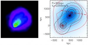 Images of the El Gordo, observed (left, Menanteau et al. 2012) and simulated (right, this work). In the left image, the X-ray surface brightness (measured by Chandra) has been plotted in color and the SZ amplitude (measured by the Atacama Cosmology Telescope) overplotted as contours.  The image on the right is of Molnar & Broadhurst's best matching simulation; the X-ray surface brightness is plotted as red contours, the SZ amplitude in blue, and the total mass surface density in black contours.