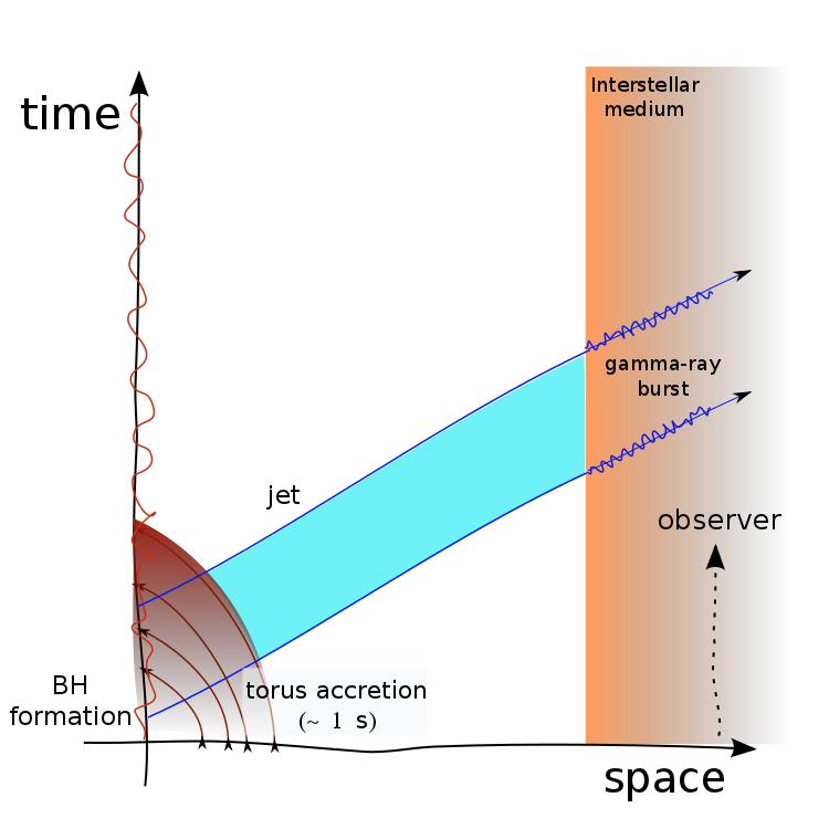 Standard model for gamma ray bursts