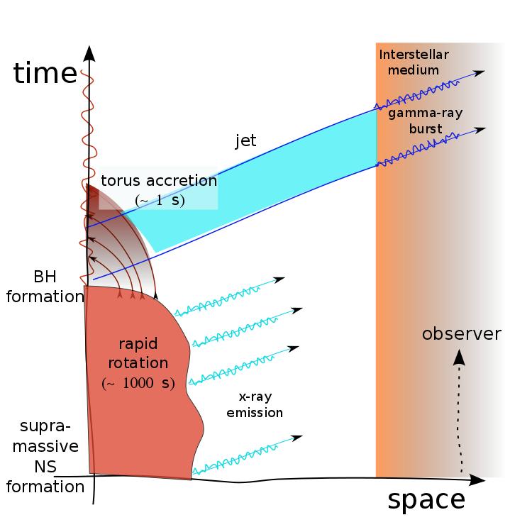 Gamma ray burst model with an x-ray emitting supramassive neutron star.