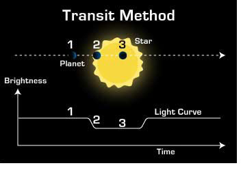 Figure 1. Cartoon drawing of the transit method taken from JPL. The numbers above represent key states in a transit when the planet is 1) out of transit, 2) ingress 3) in transit. If we kept going, (4) would be egress and (5) would be out of transit again. Because the light curve is a function of time we can measure the time spent in each of these phases.