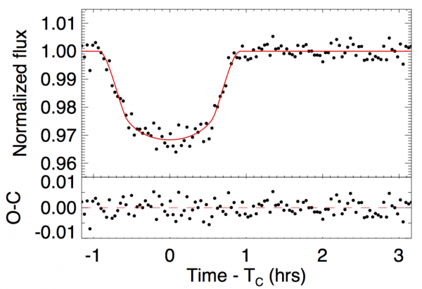 Figure 3: A MINERVA-observed WASP-52 light-curve taken from the MINERVA test facilities in Pasadena, California. This demonstrates that MINERVA can accomplish its secondary goal - even from Pasadena! Figure 18 from the paper.