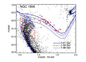 Figure 1 from the paper: a color-magnitude diagram of NGC 1806, showing the sub-giant stars (in red) clustering around the isochrone consistent with 1.41 Gyr. The narrowness of the sub-giant branch suggests that the stars do not have an age spread.