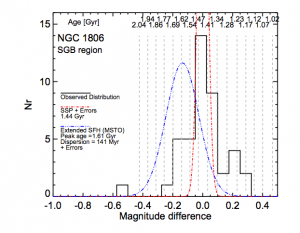 Figure 2: Figure 3 from the paper. The black histogram indicates the magnitude difference between the observed sub-giant stars and the synthetic sub-giant stars in their 1.44 Gyr isochrone model. The red distribution shows the expected distribution for their simple stellar population model convolved with the observational errors. As we can see, this doesn't explain the tail ends of the black histogram. On the other hand, the blue distribution, which is the synthetic stellar population model with an age spread that best fits the MSTO region, misses the core of the black histogram.