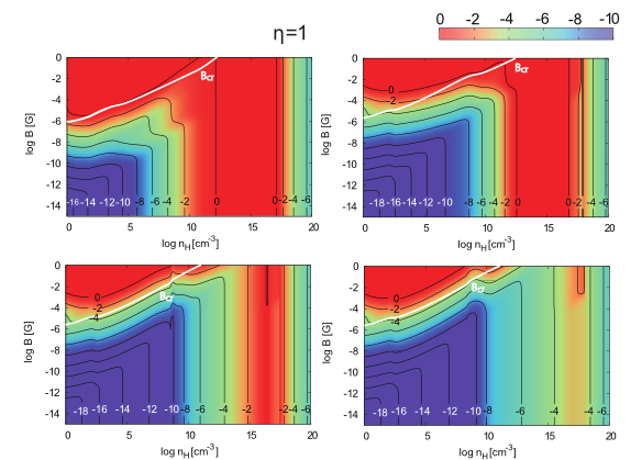Fig. 1: Illustration of regimes of magnetic dissipation for an ionization rate such as present in the Milky Way (η=1). Each panel corresponds to a different metallicity.
