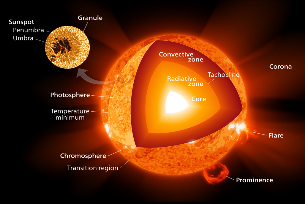 The Sun And Its Iron Fist Astrobites