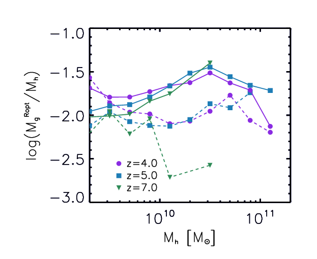 Fig. 3: Ratio of galaxy gas mass to dark matter halo mass for galaxies in the simulations as a function of their dark matter halo mass. This is plotted for three redshifts, z = 7, z = 6, and z = 4, for the SN only model (dashed) and the SN + HMXB model (solid). (Source: )