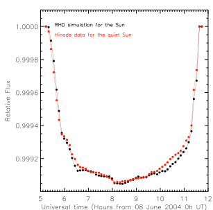 Figure 3: The black curve shows the transit model using the data from the simulation for the solar image. The red curve shows the light curve obtained by creating the solar image based on observations of the granulation (see Fig. 1).