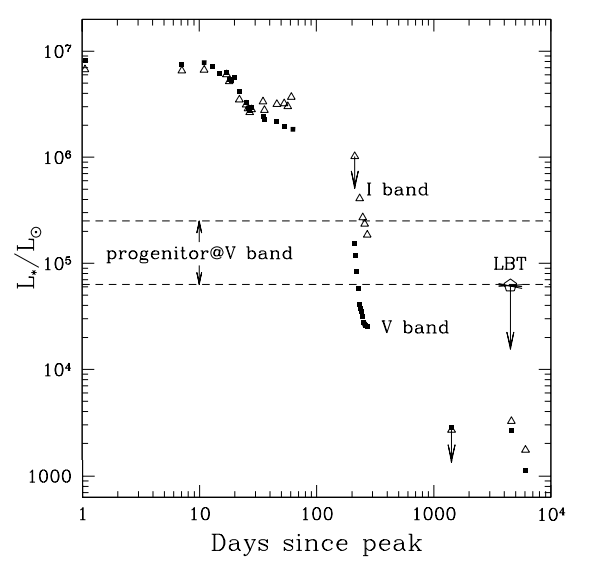 Light curve of SN1997bs