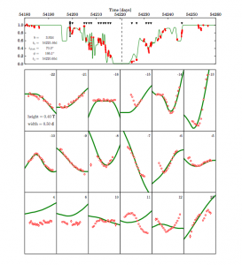 Figure 1 - the light curve of ….. The panels shows the data (red) and one of the models that was fitted to the data (green). The top panel shows the entire light curve and the lower panels show snippets of the light curve at the positions marked by the black triangles in the upper panel. The model doesn't do a perfect job of matching the data - this is a pretty complicated model with lots of free parameters, so it's a really tough problem to solve!