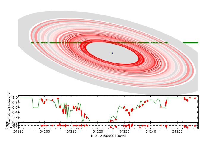 Figure 2. A Diagram of one of the ring models. The redness of the rings corresponds to transmission. The green line shows the path of star A as it is transited by the rings.