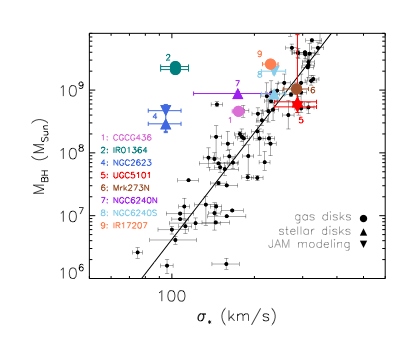 Figure 1: The mass of the black hole against the stellar velocity dispersion, sigma, of the 9 galaxies observed in this study. Also shown are galaxies from McConnel & Ma (2013) and the best fit line to that data as a comparison to typical galaxies.