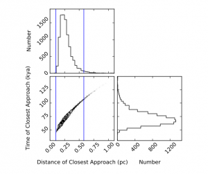 Figure 1 from the paper showing the distributions of the times of closest approach and the distances of closest approach from the orbits calculated by integrating the motion of W0720 and the Sun in a Galactic gravitational potential.