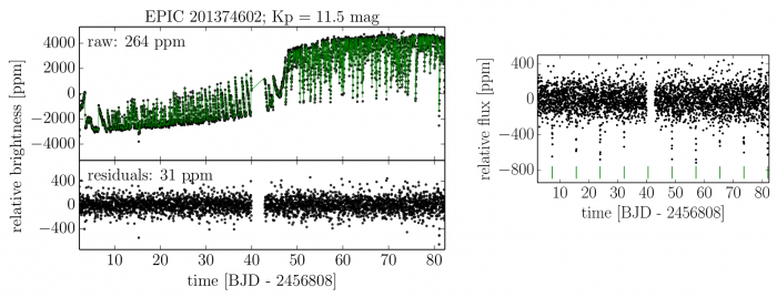 "Fig 2: Upper left panel: An illustration of the maximum likelihood fit (green lines) to a K2 light-curve (black dots) obtained from the authors' new data-driven model. Bottom left panel: The residual scatter i.e. the ""de-trended"" light-curve, for a given star in the K2 field. The right panel shows another ""de-trended"" light curve for a different star where the transit events are more evident (marked with green vertical lines). However, unlike traditional previous analysis techniques, this new method never uses detrended light curves in the analysis; it is only used for qualitative visualization and manual hand-vetting purposes."