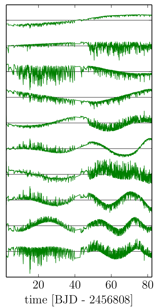 Fig 3: An illustration of the top 10 eigen light-curves. A set of 150 make up the authors' linear data-driven analysis technique. Having a linear model has enormous computational advantages.
