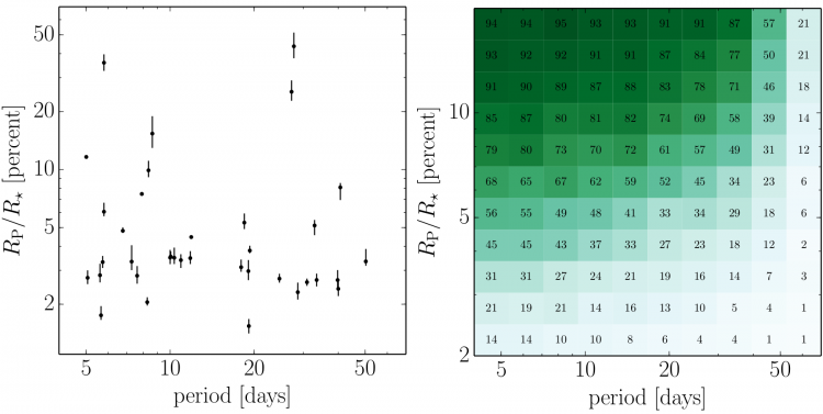 Fig 4: Left: The fractional radii of the reported 36 planet candidates as a function of their period. Right: Detection efficiency in the radius-period plane, calculated by injecting synthetic transit signals into real K2 light curves, and calculating the fraction that are successfully recovered. Figures 11 (left) and 9 (right) from the paper.