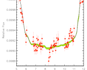 Figure 2: Illustration of the range for the estimated transit curve of Venus as obtained from the different solar images (green band) compared to the observation of the transit by the satellite ACRIMSAT in 2004 (red dots).