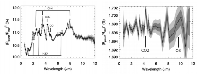Left: secondary spectra of a Hot Neptune around an M dwarf, showing detectable features. Right: secondary spectra of an Earth-like planet around an M dwarf, also showing detectable features. Main point: hot Neptunes can be easily observed, Earth like planets are much harder.