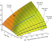Fig. 1: A surface showing the predicted relation between age, period, and color