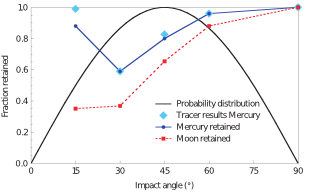 Figure 2: The plot illustrates the probability distribution (black), the amount of mass retained on the surface obtained from the resolved micrometeorites for Mercury (dark blue points and curve) and the Moon (red points and curve) for different impact angles measured with respect to the horizontal axis. In comparison the results obtained from tracer particles for Mercury are plotted (light blue diamonds)