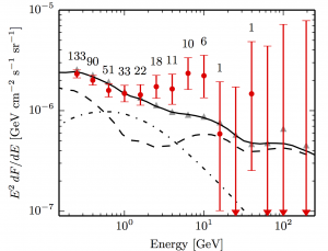 Fig. 2 - The gamma-ray spectrum around Reticulum 2 is shown in red points. Two different background estimates are shown as the solid black line and grey triangles. The excess of emission around 2-10 GeV could be the first signs of direct evidence for dark matter. Fig. 1 from Geringer-Sameth et. al 2015.