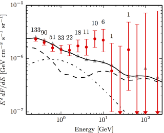 A Possible Detection of Dark Matter in a Dwarf Galaxy!